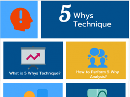 5 Whys Technique ,5 Why Analysis and Examples infographic