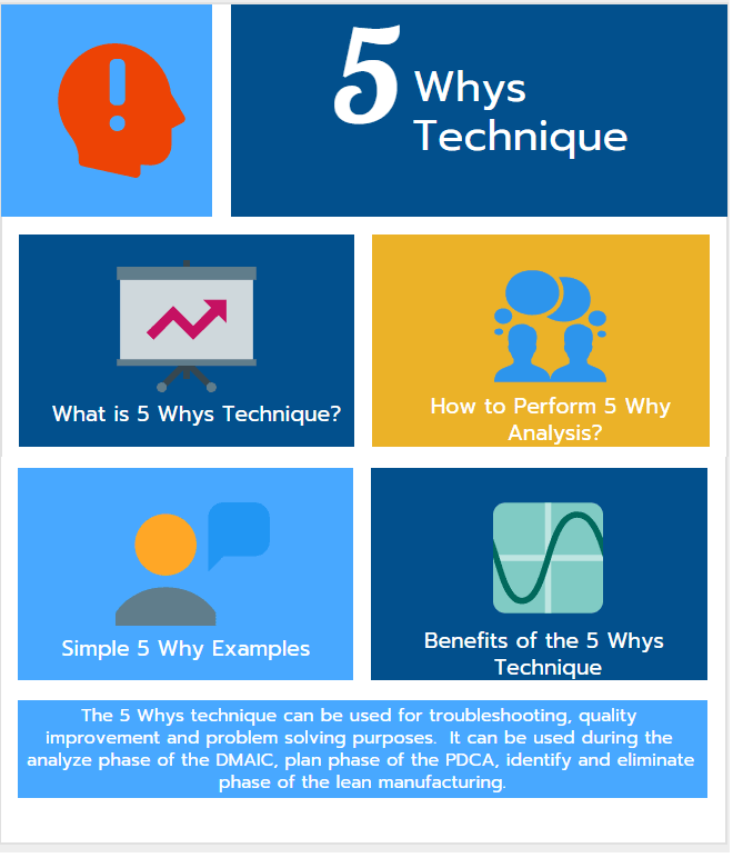 5 Whys Technique ,5 Why Analysis and Examples - projectcubicle