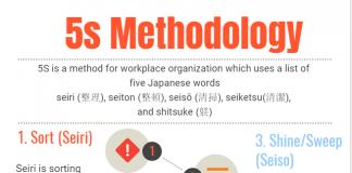 5s methodology 5s principles infographic