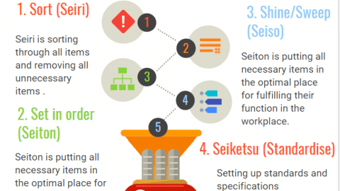 what does the 5s stand for? 5s methodology 5s principles in the workplace infographic