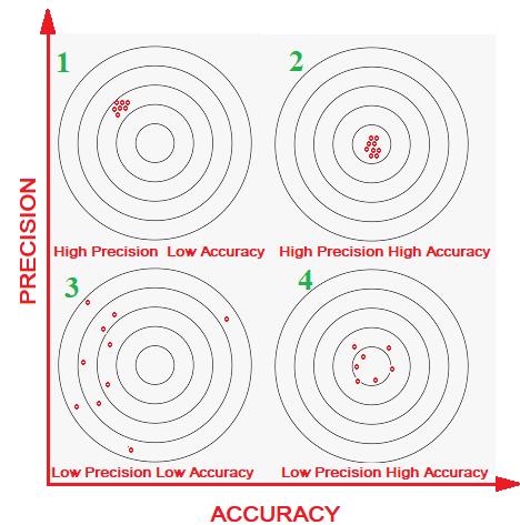 Accuracy and Precision Accuracy vs Precision