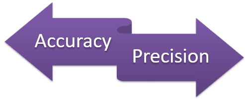 Accuracy and Precision in Quality Management