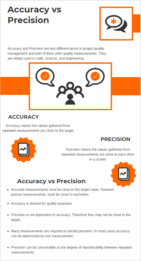 Accuracy vs Precision Difference Between Accuracy and Precision Examples Infograph