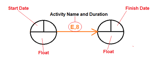 Activities (Arrow Diagramming Method)