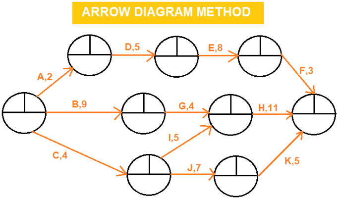 Activity on Arrow Diagram