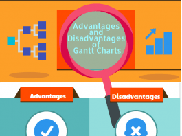 What is a Gantt Chart? Pros and Cons Advantages and Disadvantages of Gantt Charts