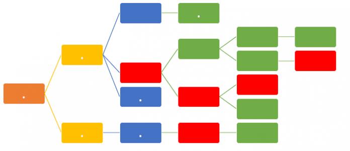 Arrow Diagramming MethodExample