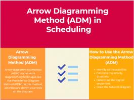 Arrow Diagramming Method (ADM) in Scheduling