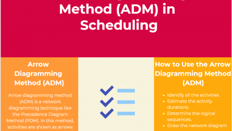 Arrow Diagramming Method (ADM) in Scheduling