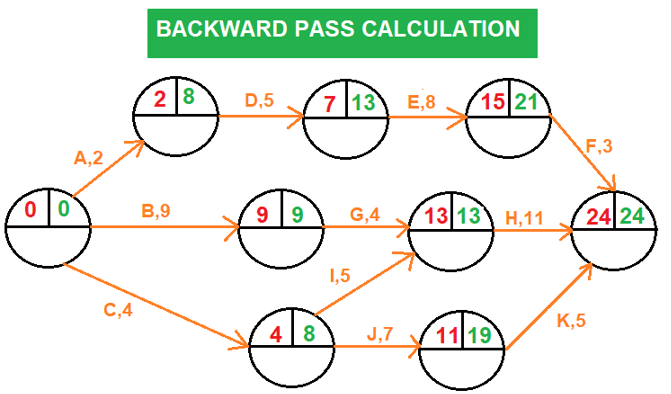 Backward Pass Calculation-Arrow diagramming method (ADM)