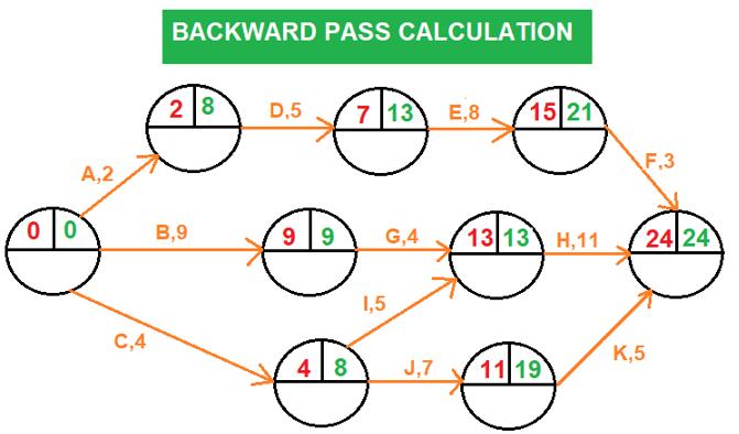 Backward Pass Calculation-Arrow diagramming method (ADM)