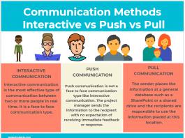Communication Methods Interactive vs Push vs Pull Communication infographic
