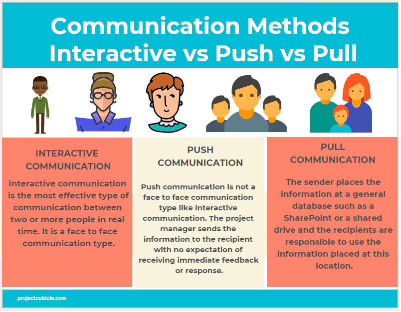 Communication Methods Interactive vs Push vs Pull Communication infographic