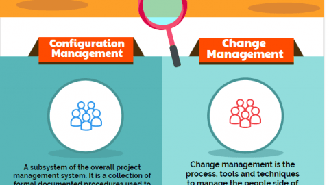 Configuration Management and Change Management Configuration Management vs Change Management infographic