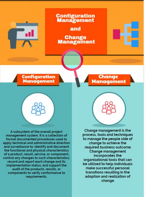 Configuration Management and Change Management Configuration Management vs Change Management infographic