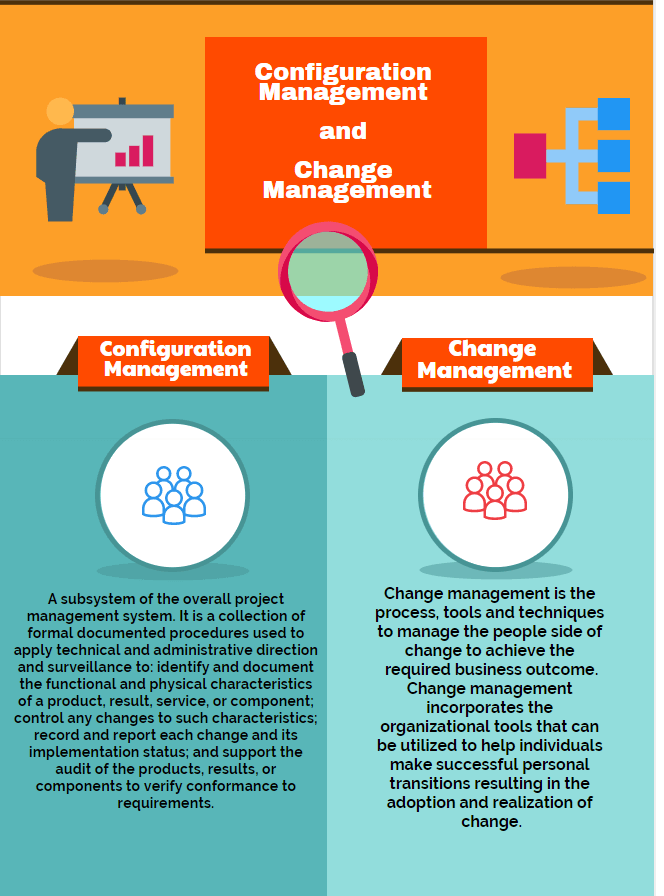 Configuration Management and Change Management infographic