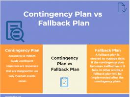 Contingency Plan vs Fallback Plan infographic
