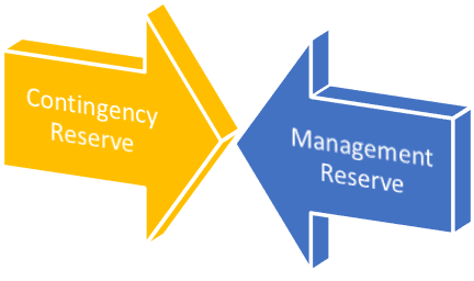 Contingency Reserve vs Management Reserve