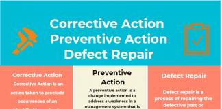 Corrective Action vs Preventive Action vs Defect Repair