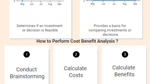 Importance, Advantages and Calculation Steps of Cost Benefit Analysis