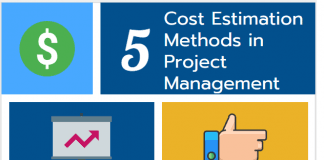 Cost Estimation Methods in Project Management infographic