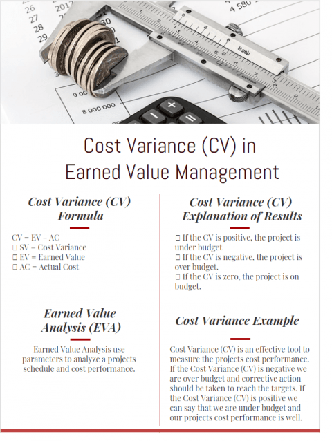 Cost Variance Formula and Example in Earned Value Management infographic