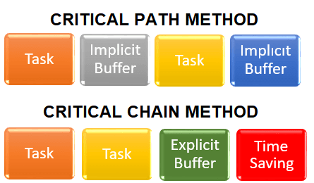 critical chain project management software