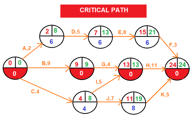Critical Path-Arrow diagramming method (ADM)