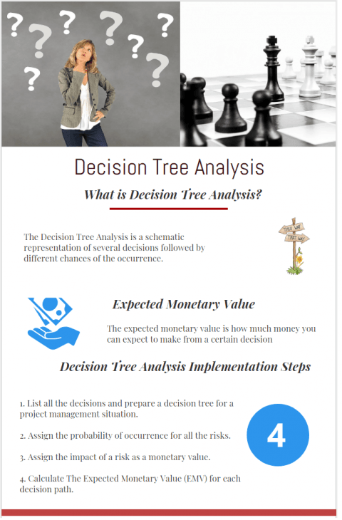 Decision Tree Analysis Technique and Example infographic