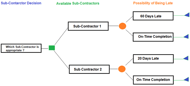 Decision Trees Analysis-Sub-Contractor Decision