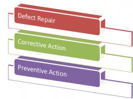 Defect Repair vs Corrective Action vs Preventive Action