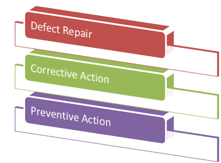 Defect Repair vs Corrective Action vs Preventive Action