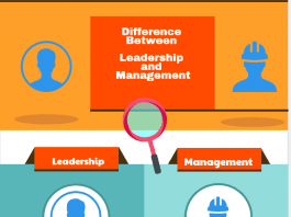 Traits to be a leader and manager, Difference Between Leadership and Management with Examples infographic