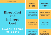 Direct cost and indirect cost ,Cost Classification infographic