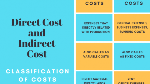 Direct costs and indirect cost ,Costs Cost Classification cost classification examples infographic