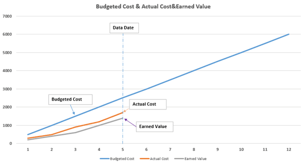 Earned Value Management-Cost and Earned Value Graph