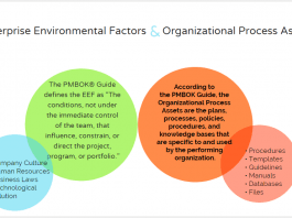Enterprise Environmental Factors & Organizational Process Assets