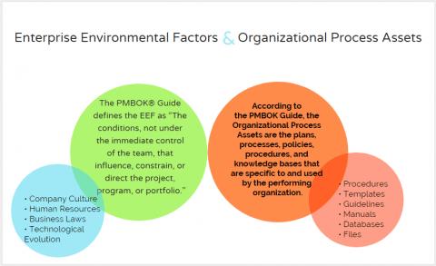 Enterprise Environmental Factors & Organizational Process Assets