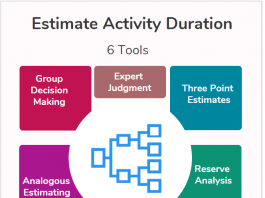 Estimate Activity Duration Process in Project Management- 6 Tools infographic