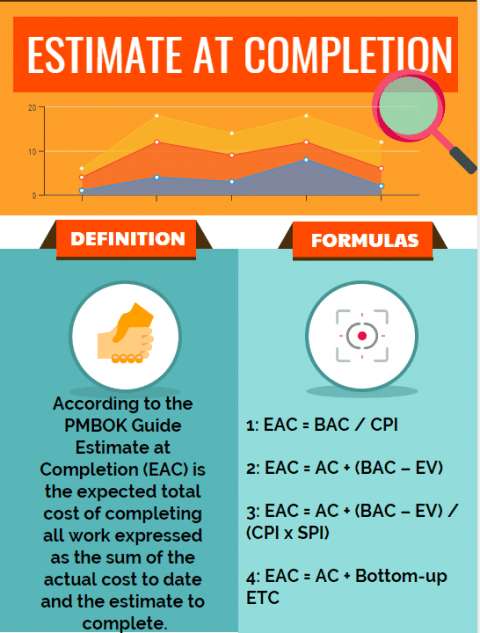 Estimate at Completion (EAC) & Estimate at Completion Formula and Examples