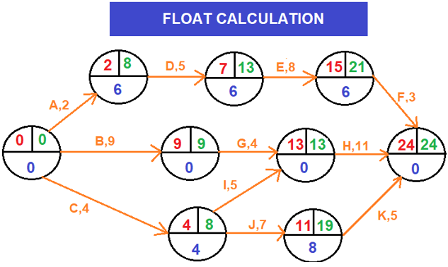 Float Calculation-Arrow diagramming method (ADM)