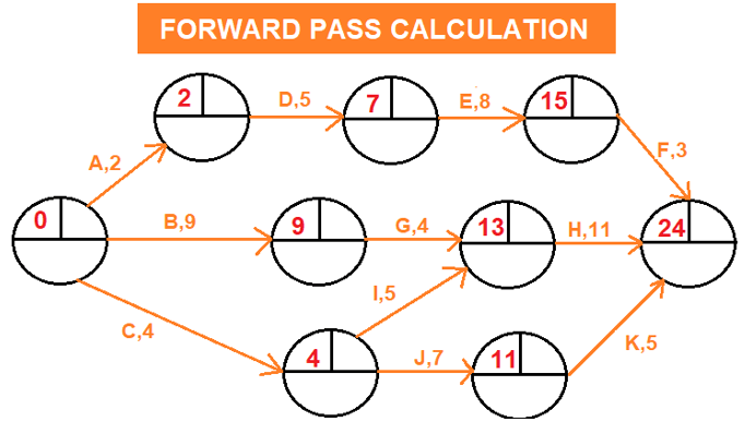 Forward Pass Calculation - Arrow Diagramming Method (ADM)