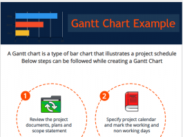 Simple Gantt Chart Example Construction Project