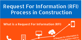 How to Improve Request For Information (RFI) Process in Construction Infographic