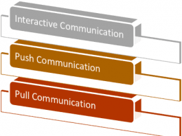 Communication Methods Interactive Communication&Pull Communication&Push Communication