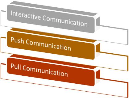 Interactive communication push communication pull communication methods