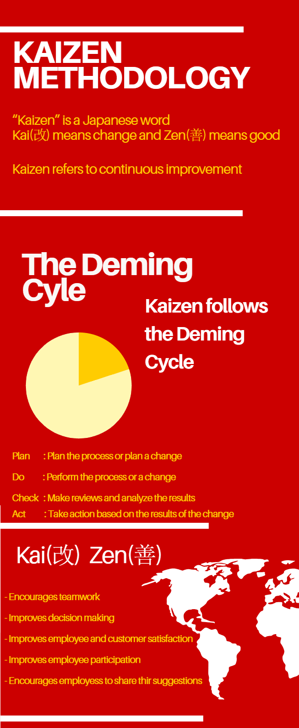 Kaizen Methodology Kaizen Implementation infographic