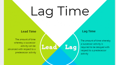 Lead vs Lag (Lead Time Lag Time) in Scheduling