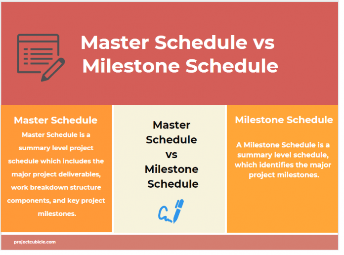 Master Schedule vs Milestone Schedule infographic