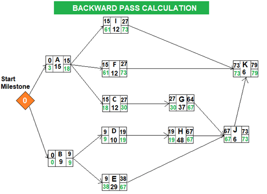 PERT Method -Backward Pass Calculation